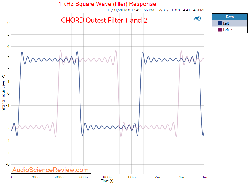 CHORD Qutest DAC Filter Square Wave Measurements.png