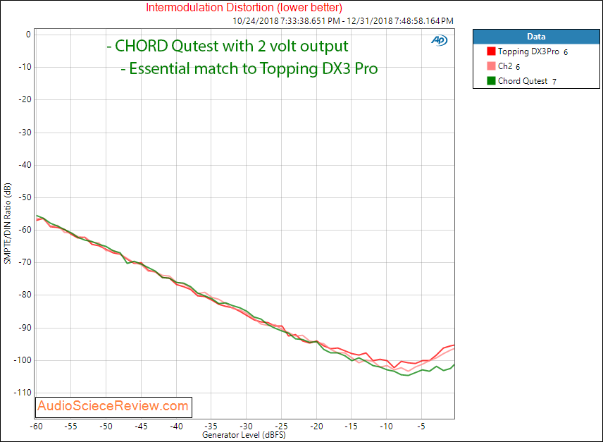 CHORD Qutest DAC IMD Measurements.png