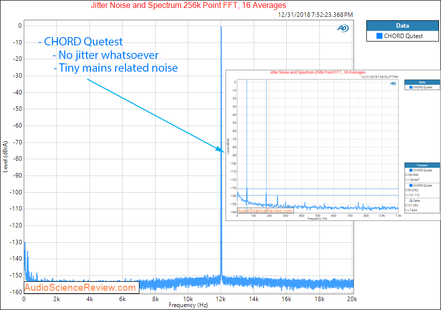 CHORD Qutest DAC jitter Measurements.png
