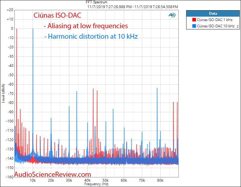 Ciúnas ISO-DAC 1 kHz and 10 kHz FFT Spectrum Audio Measurements.png