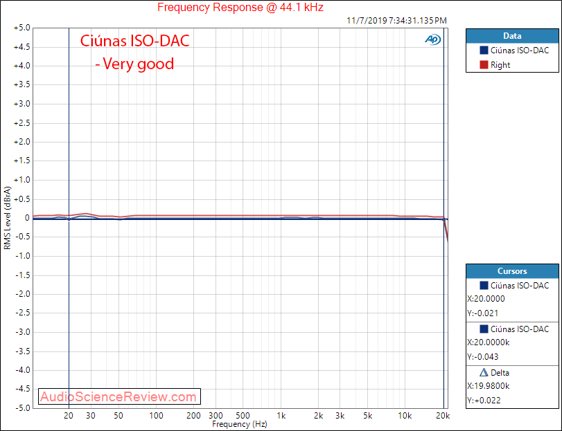 Ciúnas ISO-DAC Frequency Response Audio Measurements.png