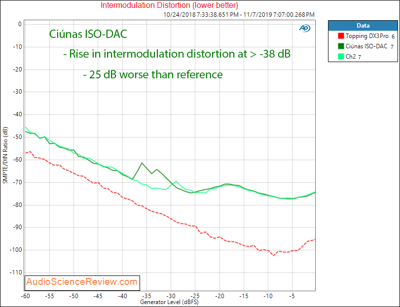 Ciúnas ISO-DAC IMD Audio Measurements.png