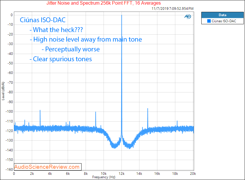Ciúnas ISO-DAC Jitter Audio Measurements.png