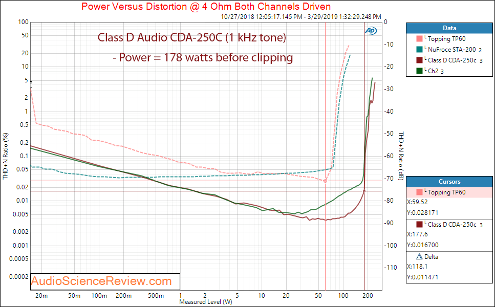 Class D Audio CDA-250C Amplifier Power Audio Measurements.png