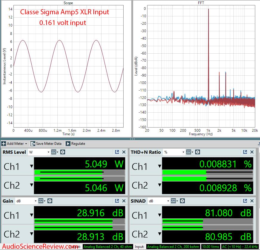 Classe Sigma AMP5 Five-Channel Digital Amplifier Audio Measurements.png
