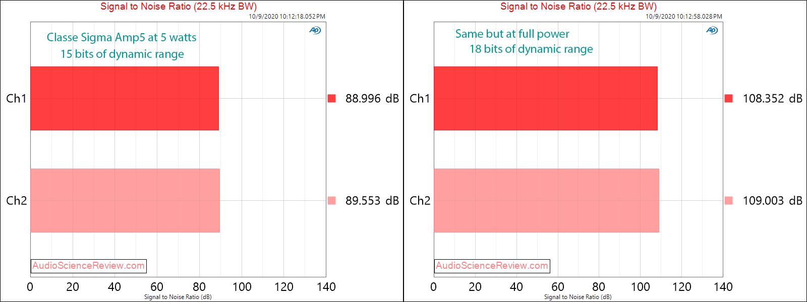 Classe Sigma AMP5 Five-Channel Digital Amplifier SNR Audio Measurements.png