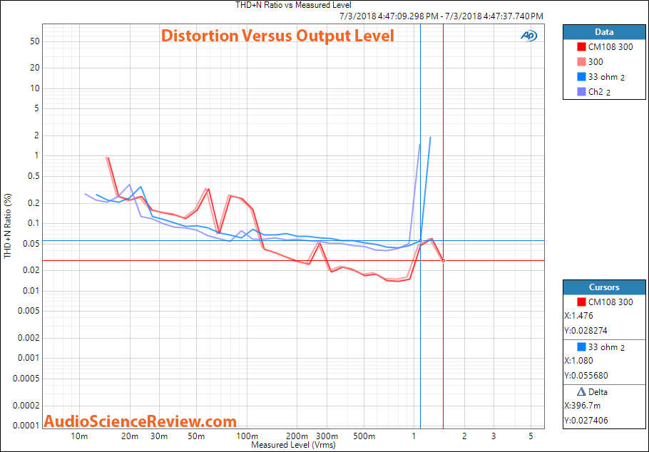 CM108 Bare Board USB DAC THD vs output level Measurement.png