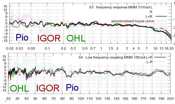 Comparaison micros en MMM.png