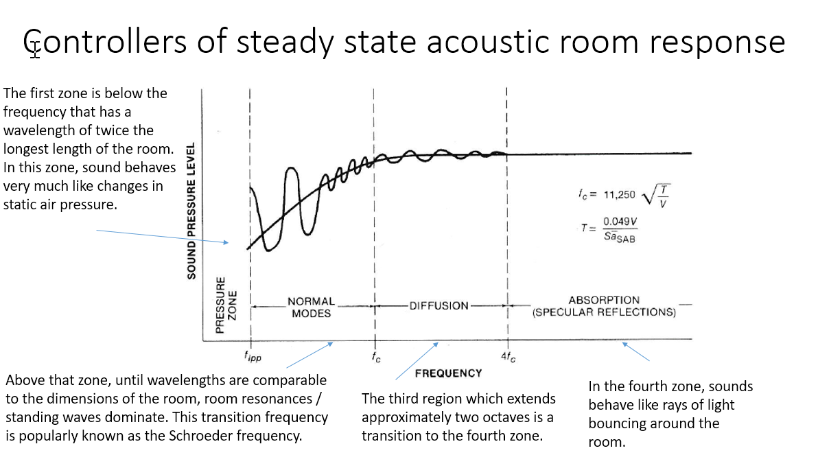 controllers of steady state acosutic room response.png