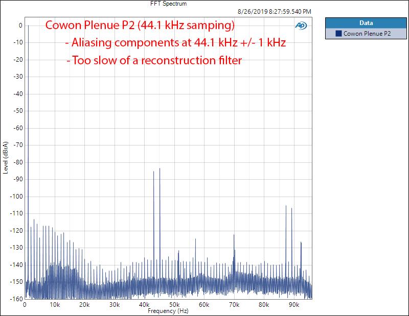 Cowon Plenue P2 portable audio player 1 kHz Spectrum Audio Measurements.png