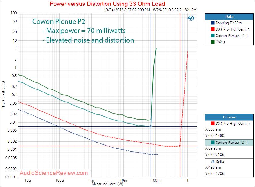 Cowon Plenue P2 portable audio player Power vs Distortion at 33 ohm Audio Measurements.png