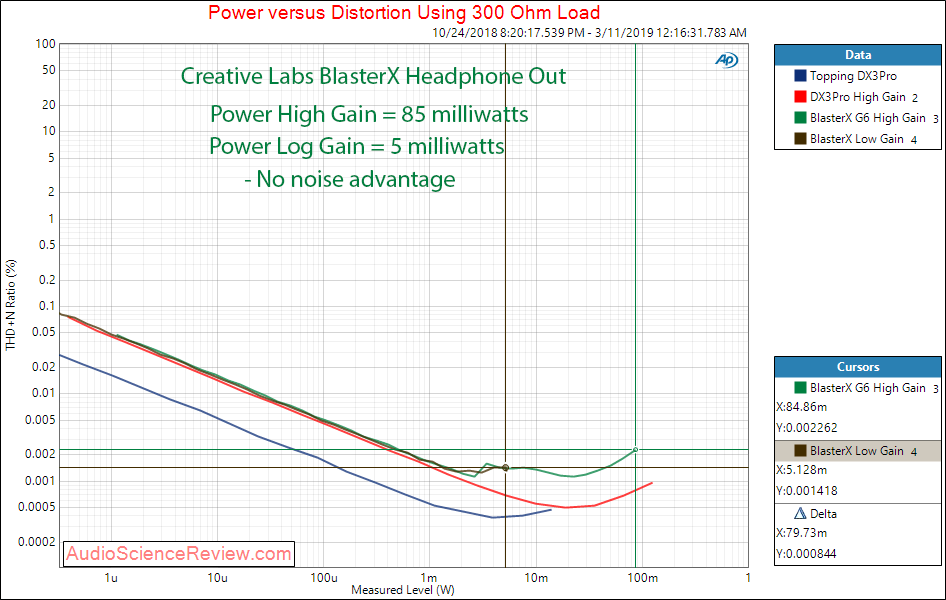 Creative Labs Sound BlasterX G6 Headphone Out 300 ohm Load Audio Measurements.png