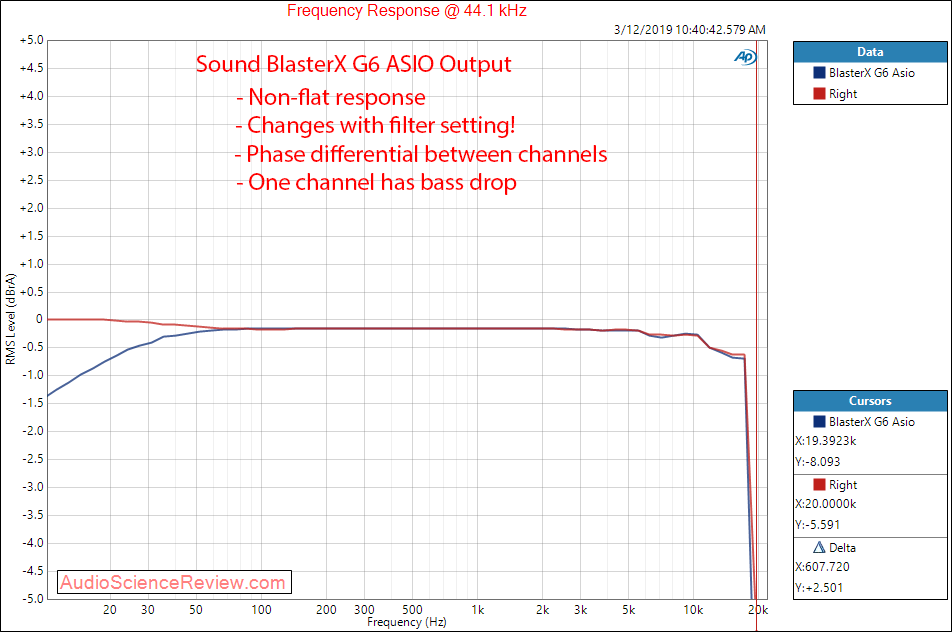 Review and Measurements of Sound BlasterX G6 | Page 2 | Audio