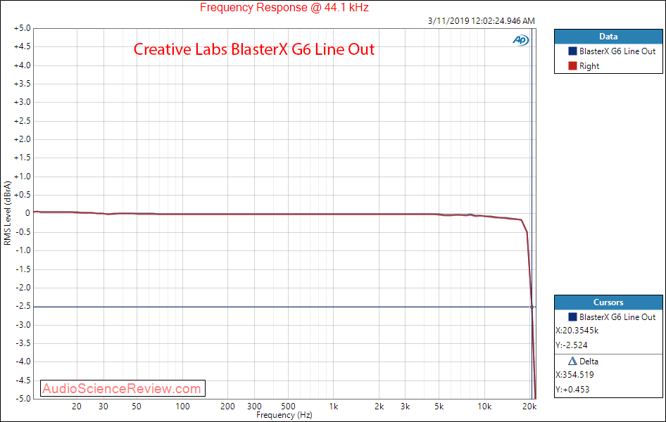 Creative Labs Sound BlasterX G6 Line Out Frequency Response Audio Measurements.png