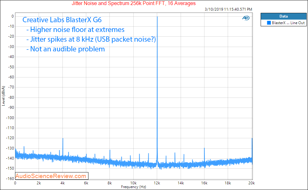 Creative Labs Sound BlasterX G6 Line Out Jitter Audio Measurements.png