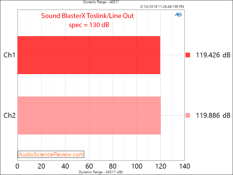 Creative Labs Sound BlasterX G6 Line Out Toslink Dynamic Range Audio Measurements.png
