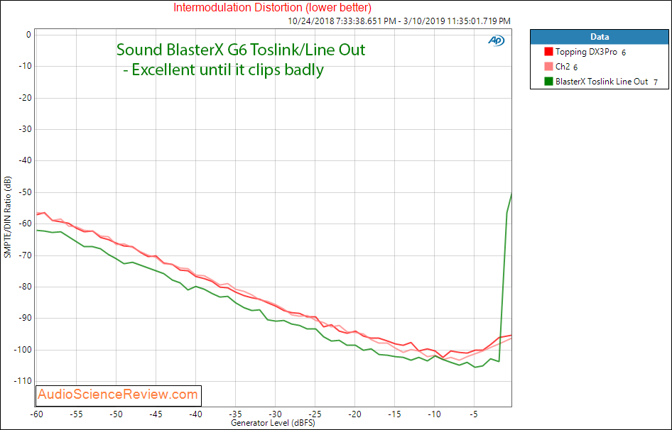 Creative Labs Sound BlasterX G6 Line Out Toslink Intermodulation distortion Audio Measurements.png