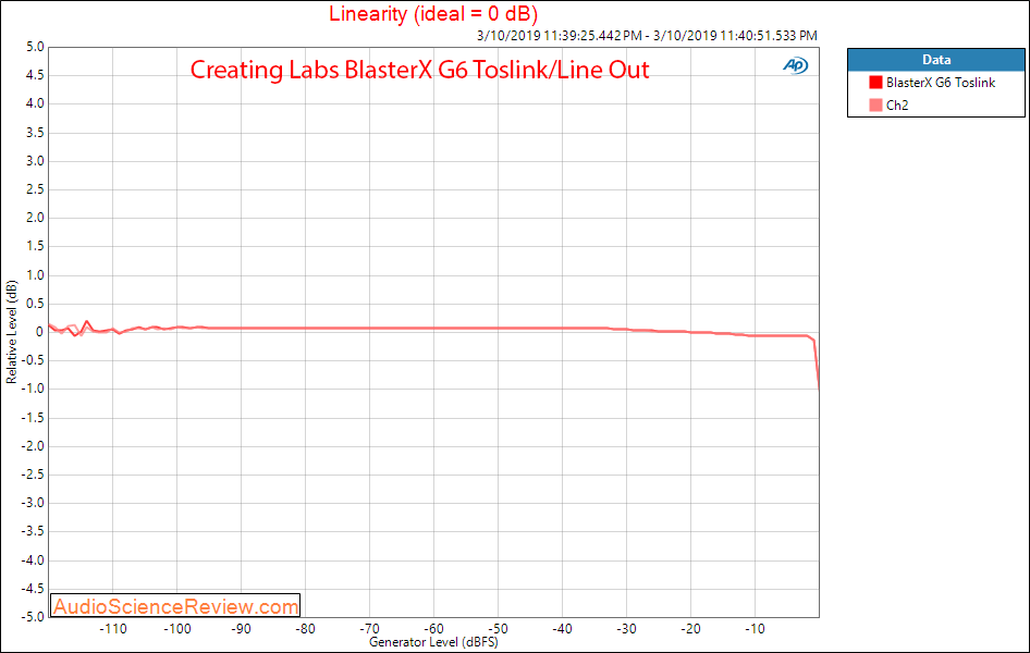 Creative Labs Sound BlasterX G6 Line Out Toslink Linearity Audio Measurements.png