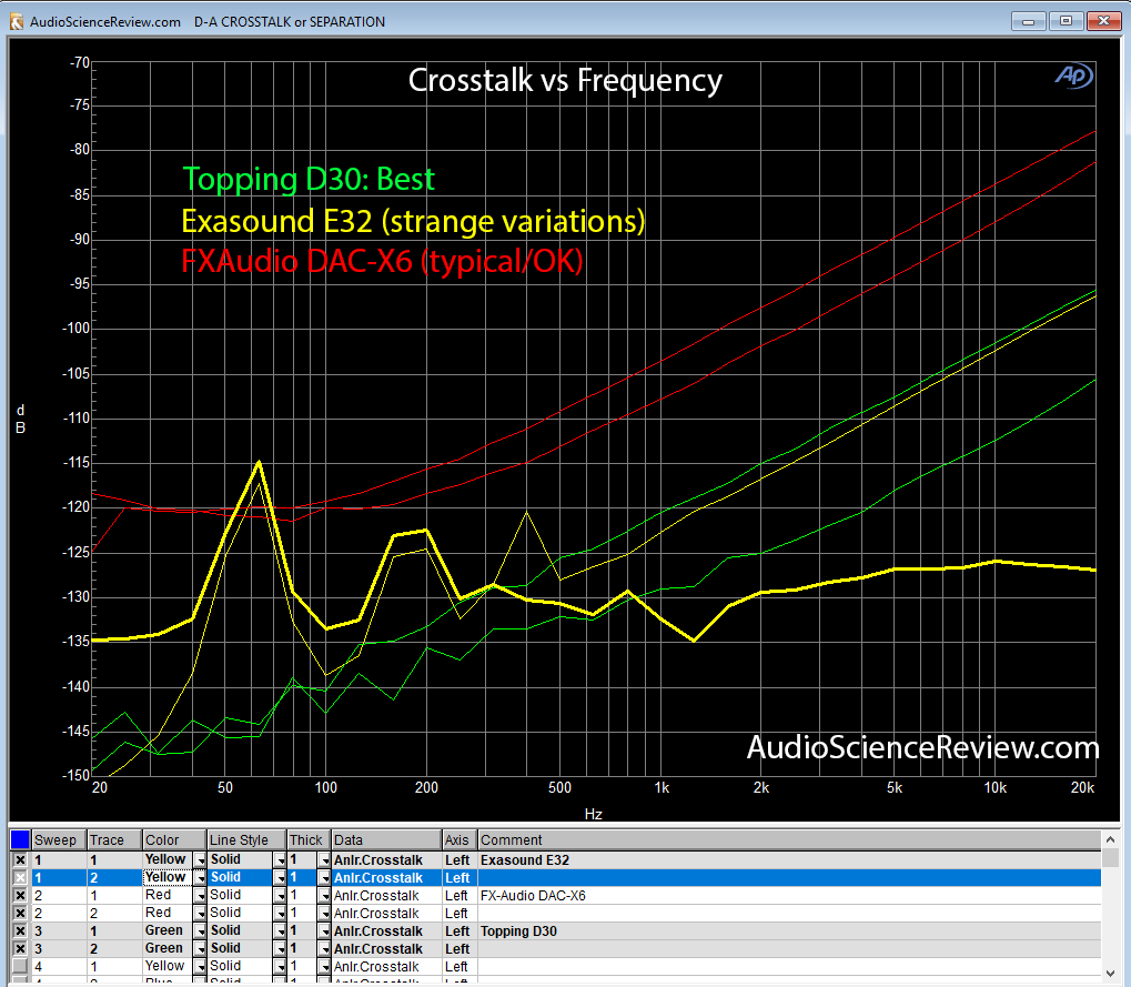Crosstalk vs Frequency FXAudio DAC-X6 vs Topping D30 vs Exasound E32.png