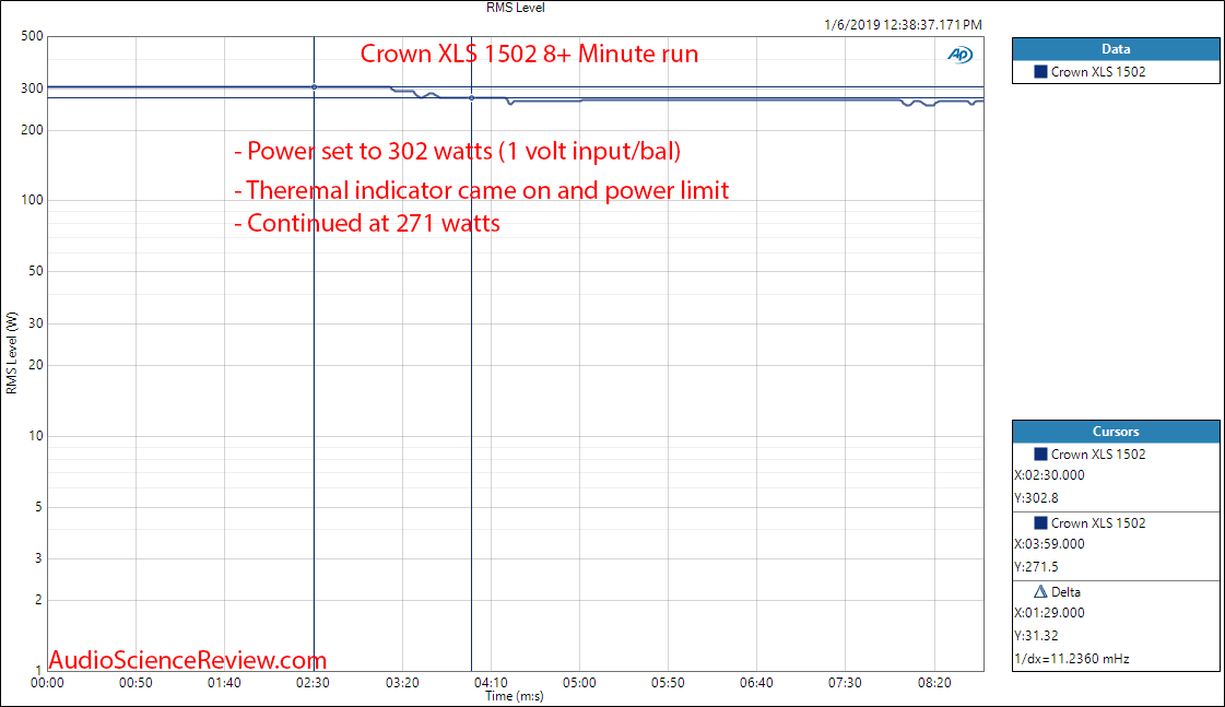 Crown XLS 1502 Amplifier Continuous Power Test Measurement.png