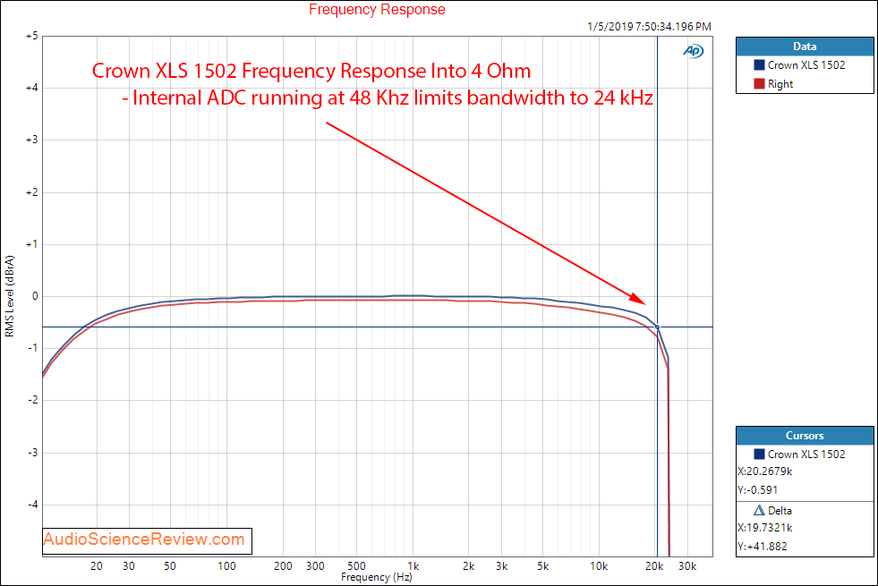 Crown XLS 1502 Amplifier Frequency Response Measurements.png