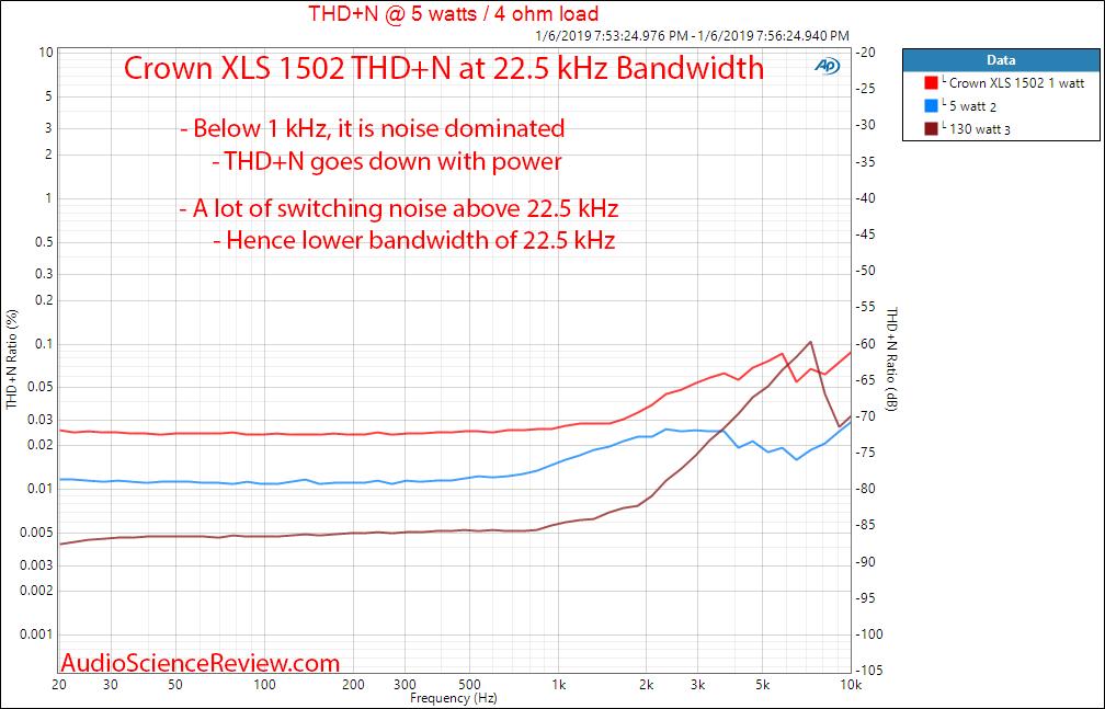 Crown XLS 1502 Amplifier THD+N vs frequency Measurements.png