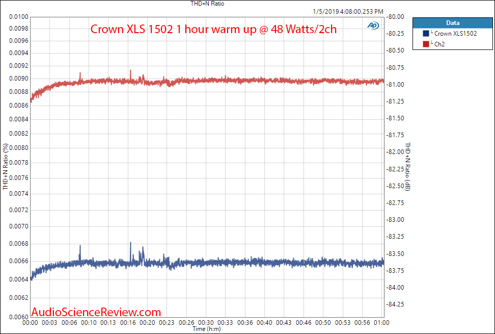 Crown XLS 1502 Amplifier Warm Up Measurements.png