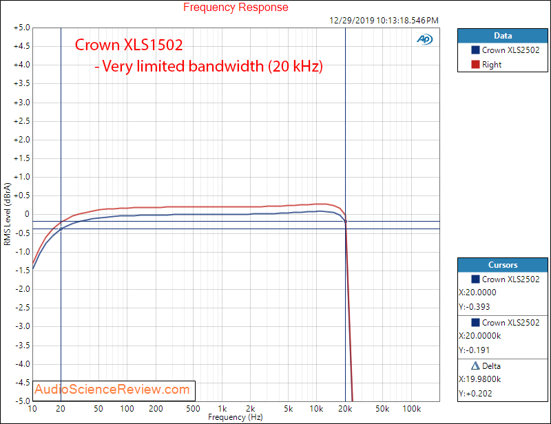 Crown XLS2502 Drivecore Stereo Pro Amplifier Frequency Response Audio Measurements.png