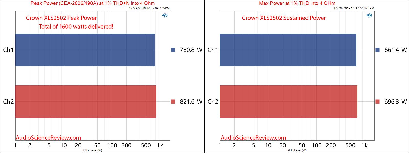 Crown XLS2502 Drivecore Stereo Pro Amplifier Peak and Maximum Power Audio Measurements.png