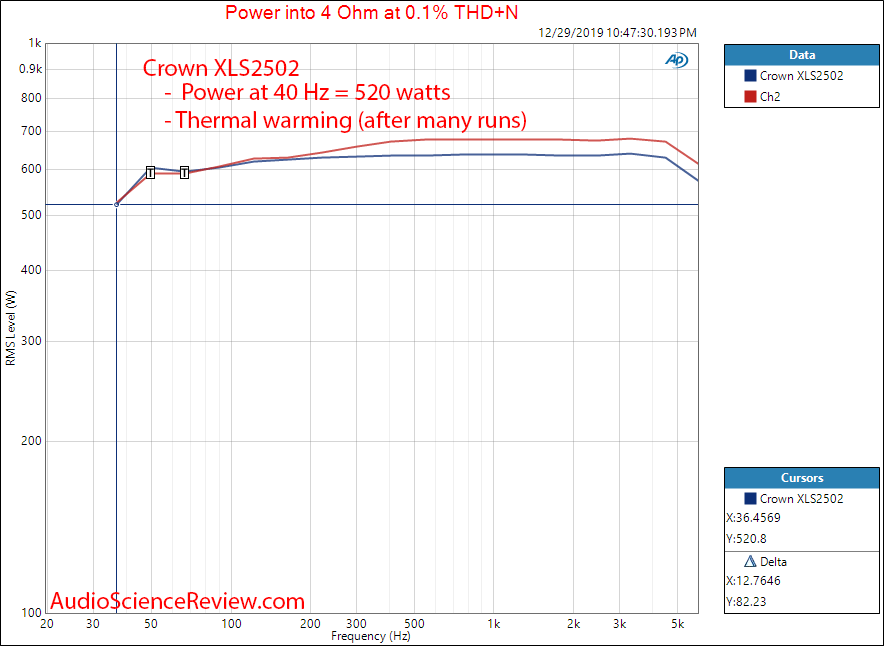 Crown XLS2502 Drivecore Stereo Pro Amplifier Power vs Frequency Audio Measurements.png