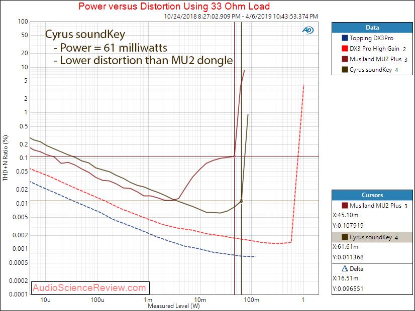 Cryus Soundkey Power at 33 ohm Audio Measurements.png