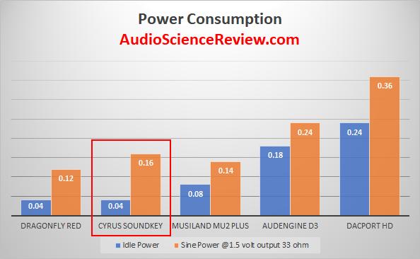 Cryus Soundkey Power Consumption Efficiency Measurements.png