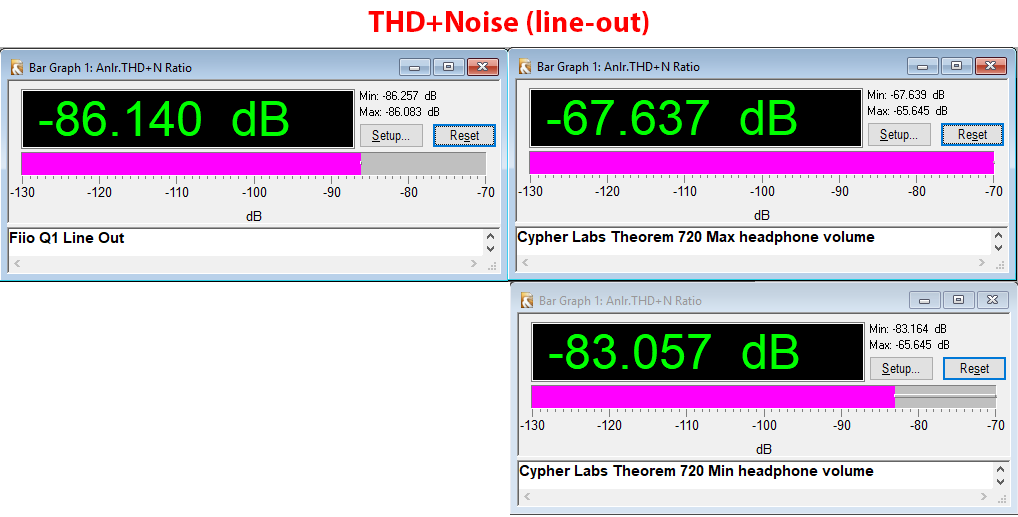 Cypher Labs 720 DAC and Fiio Q1 -90 THD+N Measurement.png