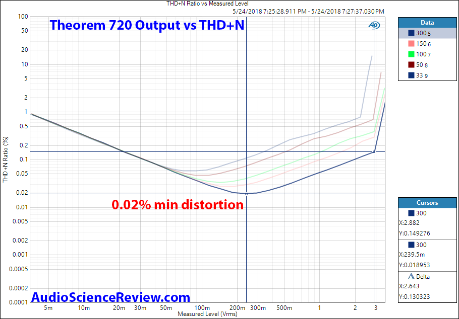 Cypher Labs 720 DAC THD Distortion vs Output Level Measurement.png