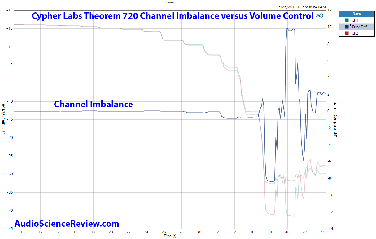 Cypher Labs Theorem 720 Channel Imbalance vs Volume Measurement.png