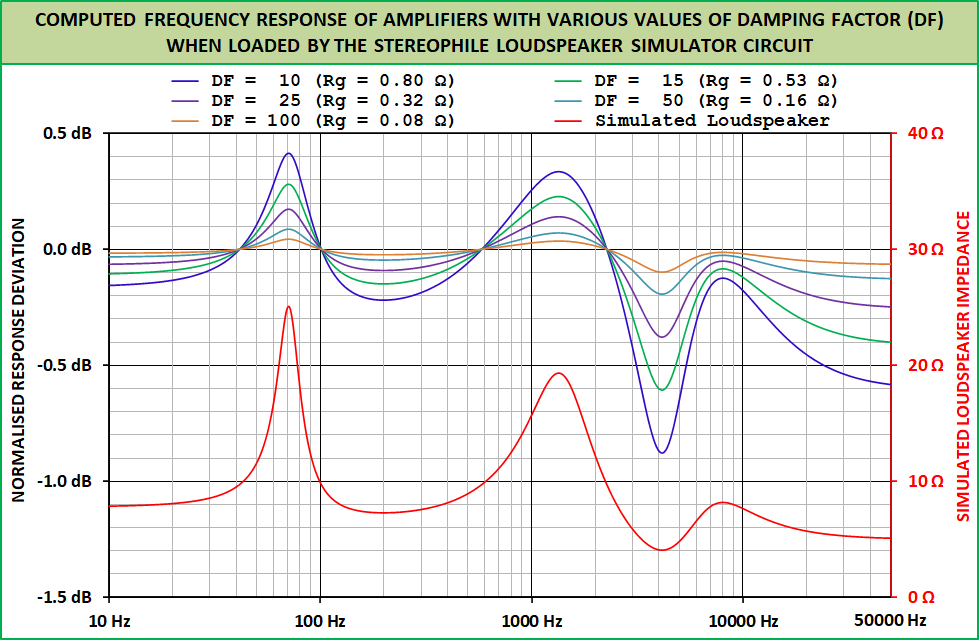 DampingFactor-Rg-Stereophile.png