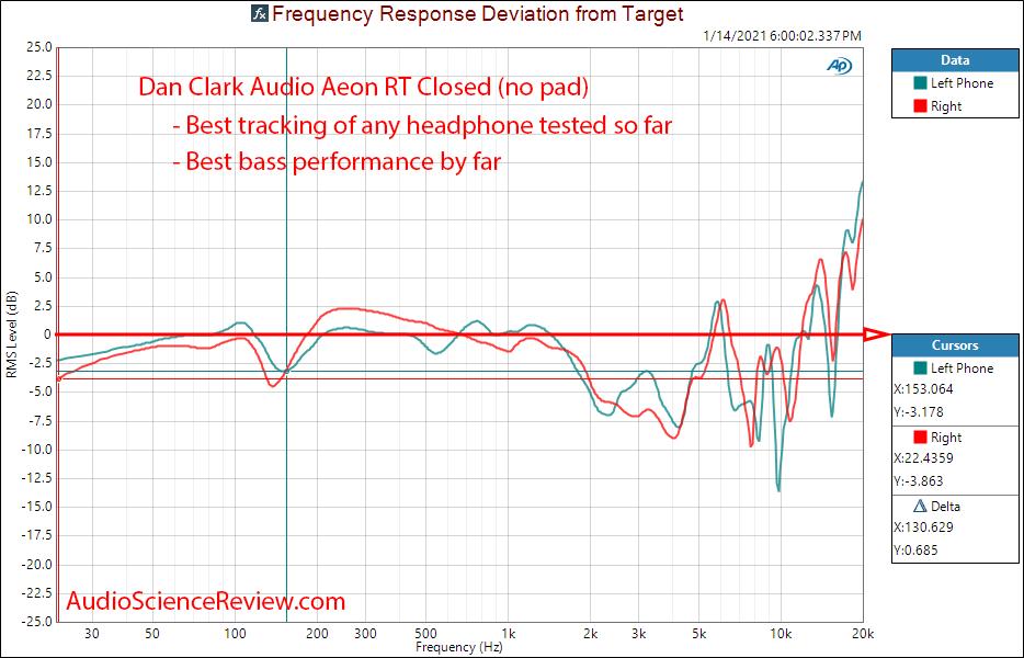 Dan Clark Audio ÆON RT Frequencvy Response Measurements Closed.png