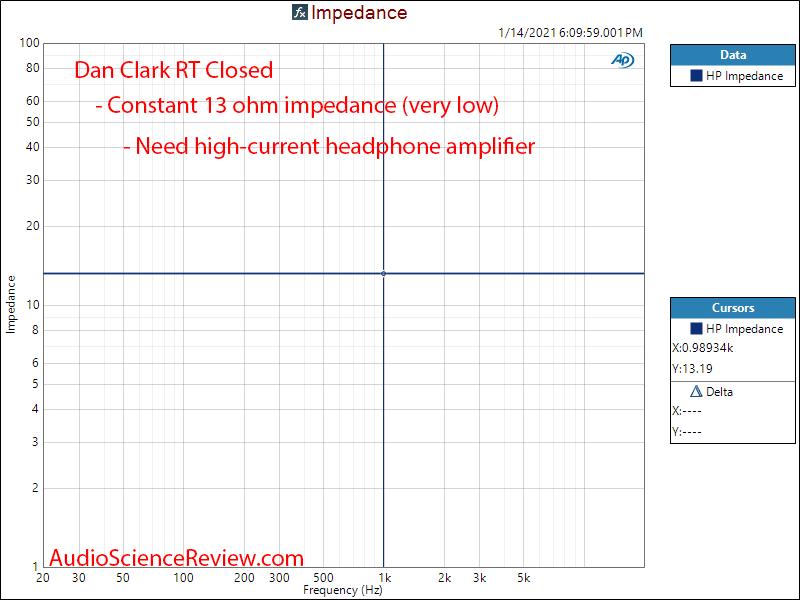 Dan Clark Audio ÆON RT Measurements Closed impedance.png