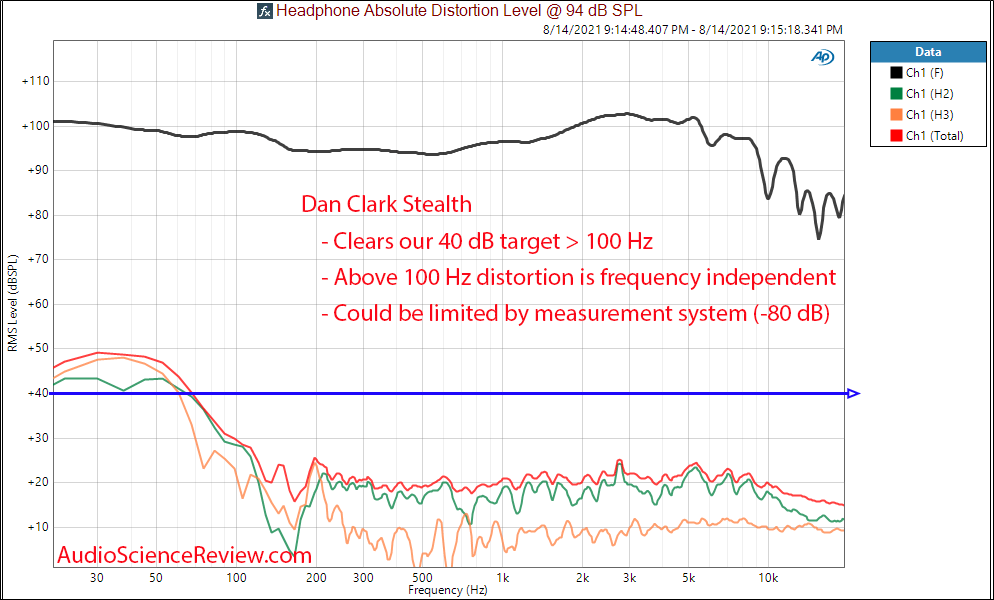 Dan Clark Stealth THD Distortion Measurements.png