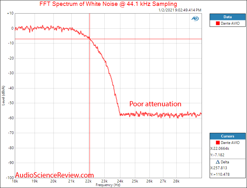 Dante AVIO Adapter Measurements filter.png