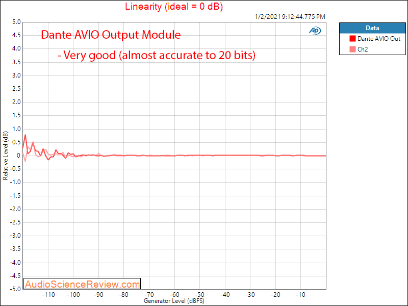Dante AVIO Adapter Measurements Linearity.png