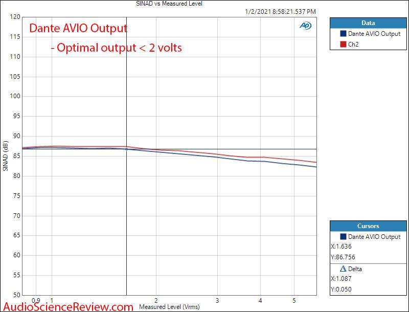 Dante AVIO Adapter Measurements SINAD vs Level.png