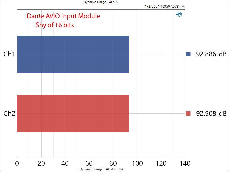 Dante AVIO Input Measurements Dynamic Range.png