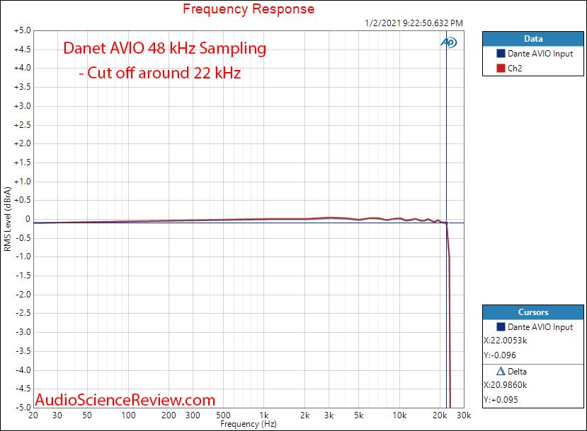 Dante AVIO Input Measurements Frequency Response.png