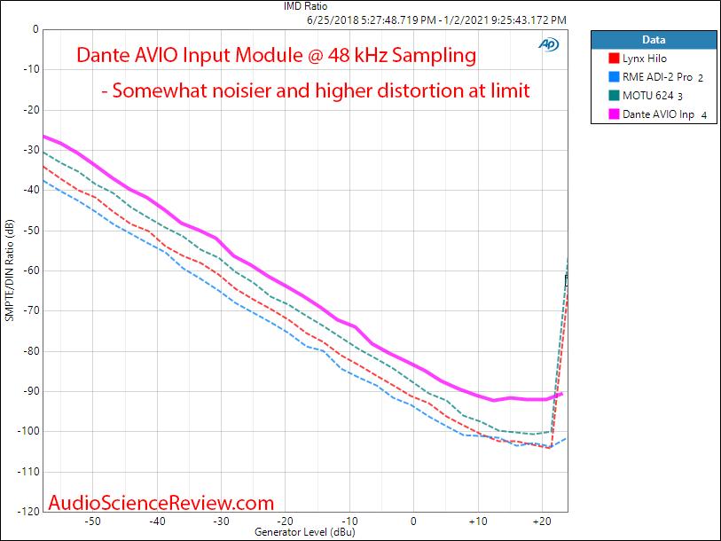 Dante AVIO Input Measurements IMD.png
