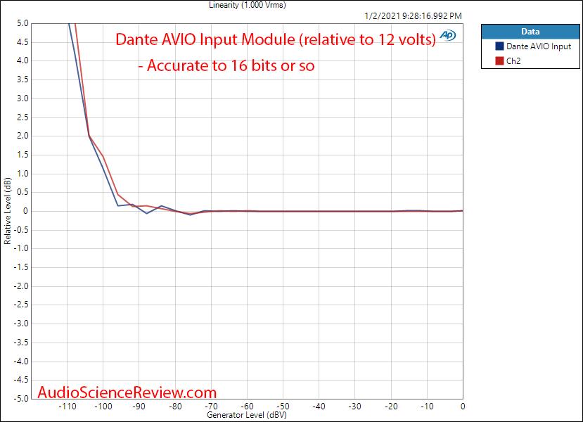 Dante AVIO Input Measurements Linearity.png