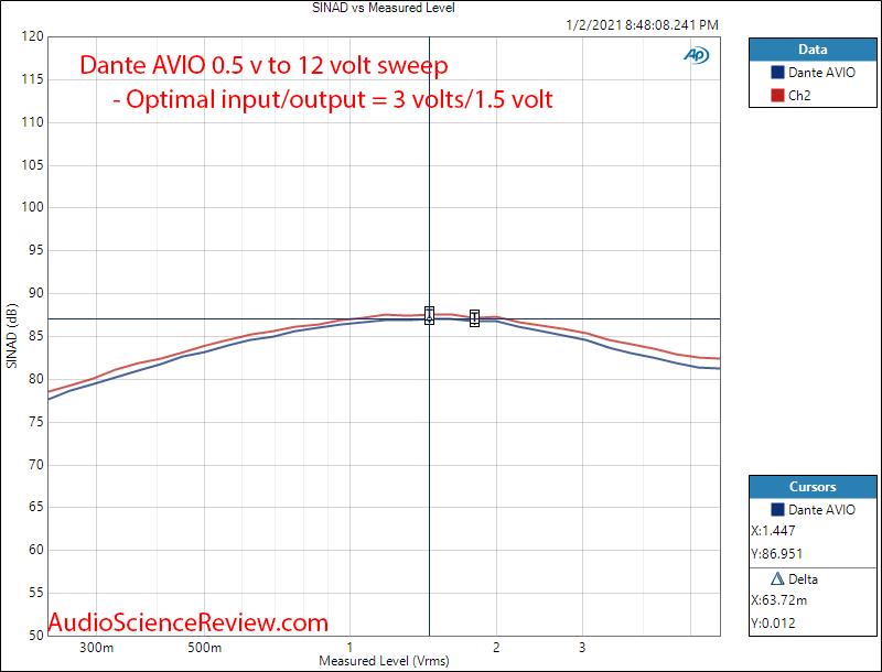 Dante AVIO Measurements THD+N vs Level.png