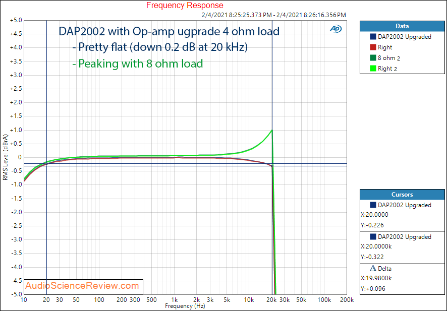 DAP2002 Measurements Frequency Response with LM4562 Upgrade Stereo Amplifier.png