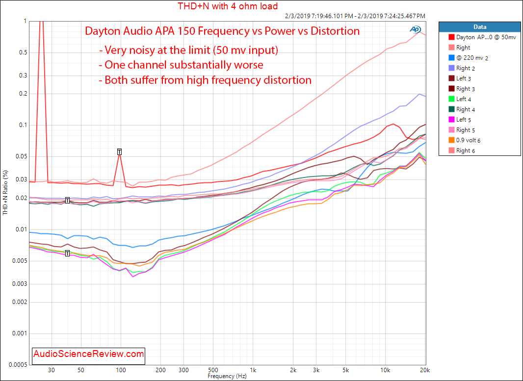 Dayton Audio APA 150 Power Amplifier distortion vs frequency vs power Measurements.png