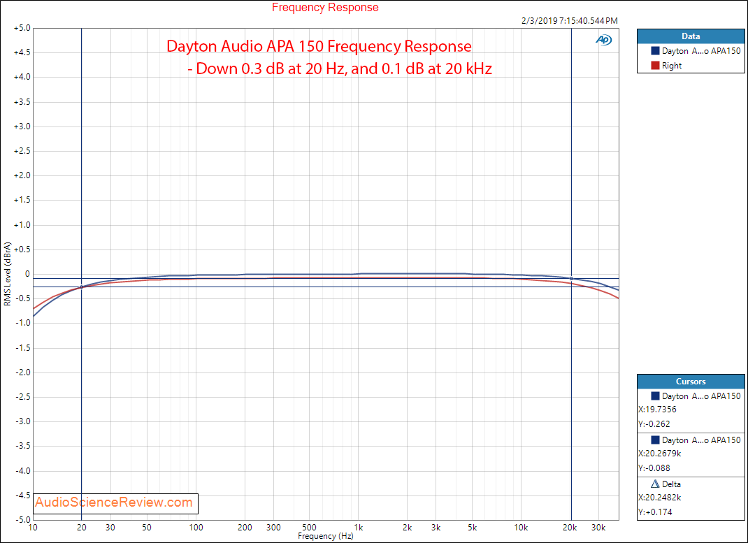 Dayton Audio APA 150 Power Amplifier Frequency Response Measurements.png